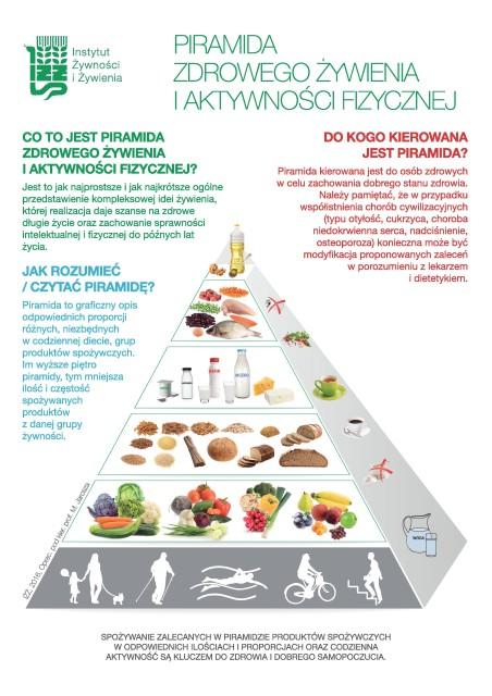 Nowa Piramida Zdrowego Żywienia 1